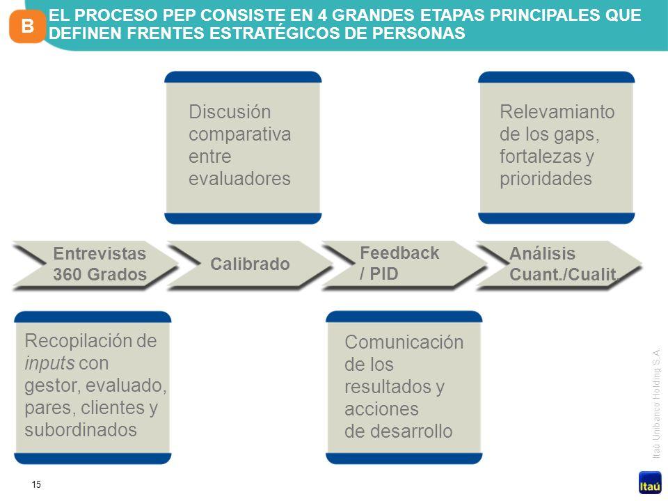 15 Itaú Unibanco Holding S.A. Comunicación de los resultados y acciones de desarrollo Discusión comparativa entre evaluadores Recopilación de inputs c