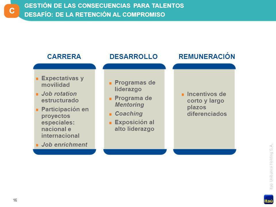 16 Itaú Unibanco Holding S.A. Expectativas y movilidad Job rotation estructurado Participación en proyectos especiales: nacional e internacional Job e