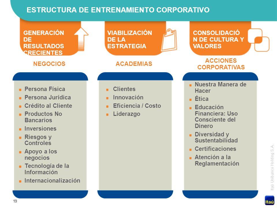 19 Itaú Unibanco Holding S.A. ESTRUCTURA DE ENTRENAMIENTO CORPORATIVO GENERACIÓN DE RESULTADOS CRECIENTES VIABILIZACIÓN DE LA ESTRATEGIA CONSOLIDACIÓ