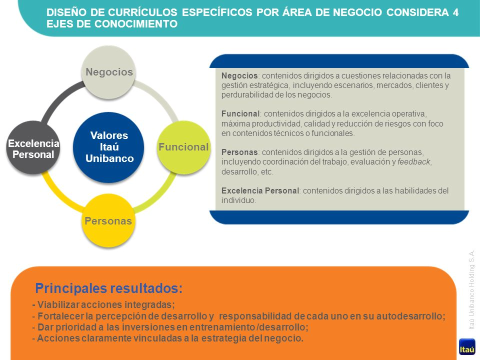 20 Itaú Unibanco Holding S.A. Negocios: contenidos dirigidos a cuestiones relacionadas con la gestión estratégica, incluyendo escenarios, mercados, cl