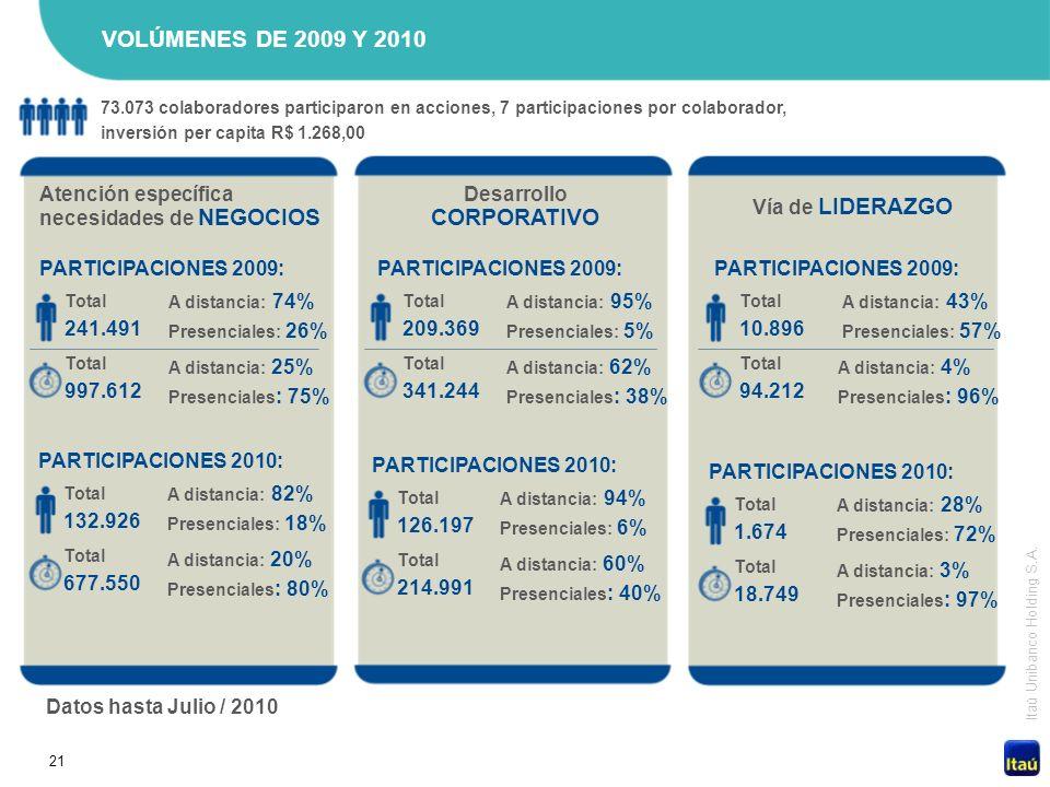 21 Itaú Unibanco Holding S.A. VOLÚMENES DE 2009 Y 2010 Datos hasta Julio / 2010 73.073 colaboradores participaron en acciones, 7 participaciones por c