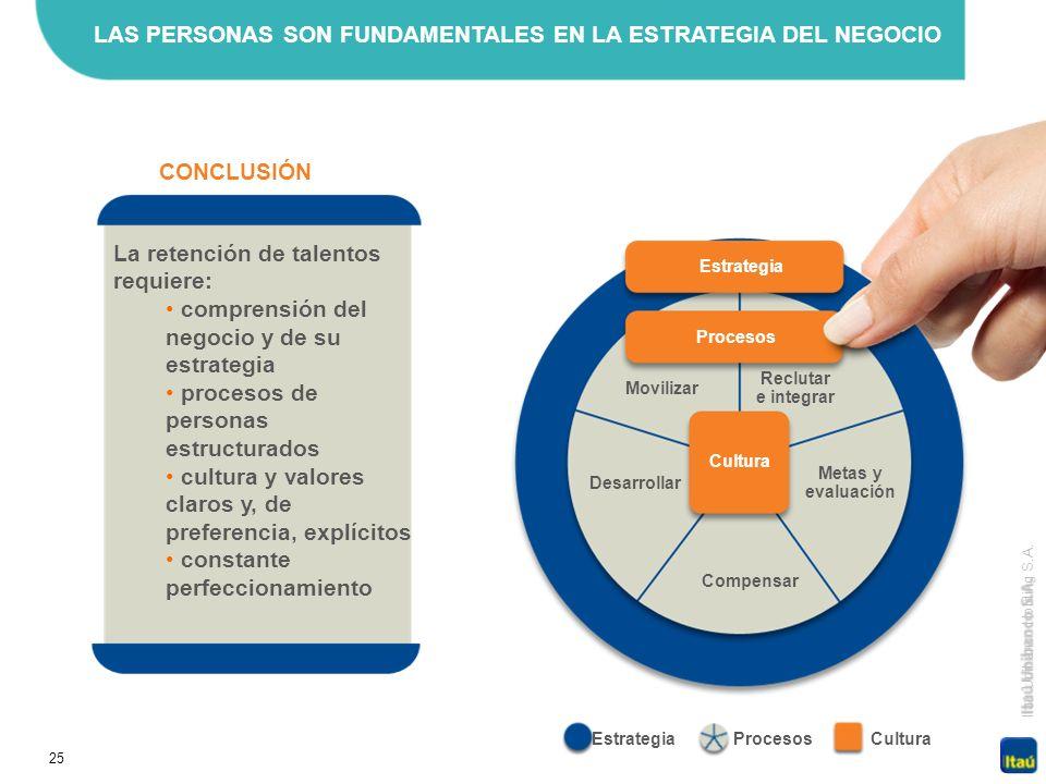 25 Itaú Unibanco Holding S.A. CONCLUSIÓN EstrategiaProcesosCultura Reclutar e integrar Compensar Metas y evaluación Movilizar Desarrollar Cultura Proc
