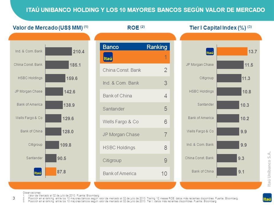 3 Observaciones: 1.Valor de Mercado al 02 de julio de 2010. Fuente: Bloomberg. 2.Posición en el ranking entre los 10 mayores bancos según valor de mer