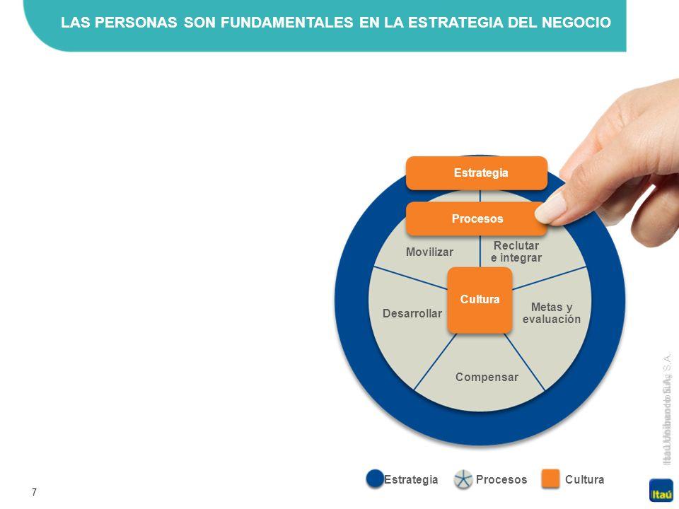 7 Itaú Unibanco Holding S.A. EstrategiaProcesosCultura Reclutar e integrar Compensar Metas y evaluación Movilizar Desarrollar Cultura Procesos Estrate