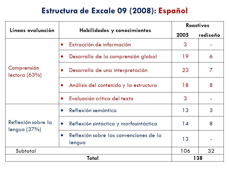 Líneas evaluaciónHabilidades y conocimientos Reactivos 2005 rediseño Comprensión lectora (63%) Extracción de información 3- Desarrollo de la comprensi
