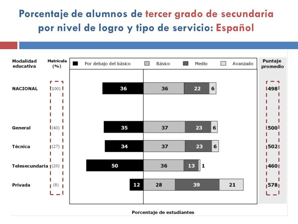 Porcentaje de alumnos de tercer grado de secundaria por nivel de logro y tipo de servicio: Español