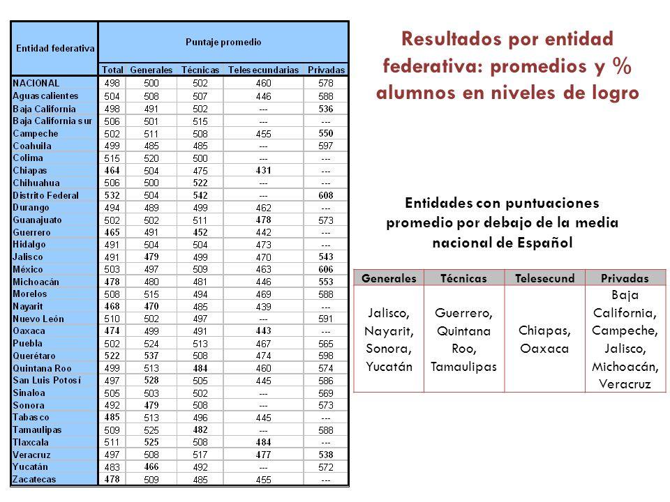 GeneralesTécnicasTelesecundPrivadas Jalisco, Nayarit, Sonora, Yucatán Guerrero, Quintana Roo, Tamaulipas Chiapas, Oaxaca Baja California, Campeche, Ja
