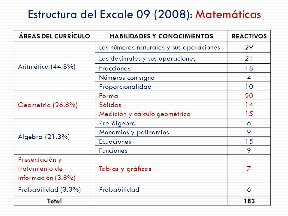 Estructura del Excale 09 (2008): Matemáticas ÁREAS DEL CURRÍCULOHABILIDADES Y CONOCIMIENTOSREACTIVOS Aritmética (44.8%) Los números naturales y sus op