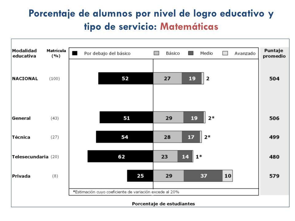 Porcentaje de alumnos por nivel de logro educativo y tipo de servicio: Matemáticas