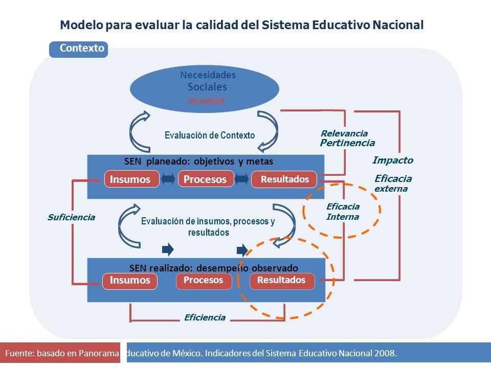 Fuente: basado en Panorama Educativo de México. Indicadores del Sistema Educativo Nacional 2008. Contexto Necesidades Sociales Equidad Impacto Eficaci