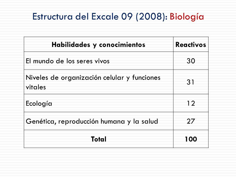 Estructura del Excale 09 (2008): Biología Habilidades y conocimientosReactivos El mundo de los seres vivos30 Niveles de organización celular y funcion
