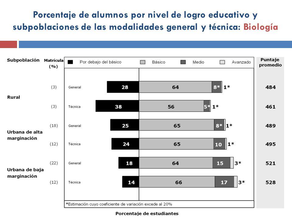 Porcentaje de alumnos por nivel de logro educativo y subpoblaciones de las modalidades general y técnica: Biología