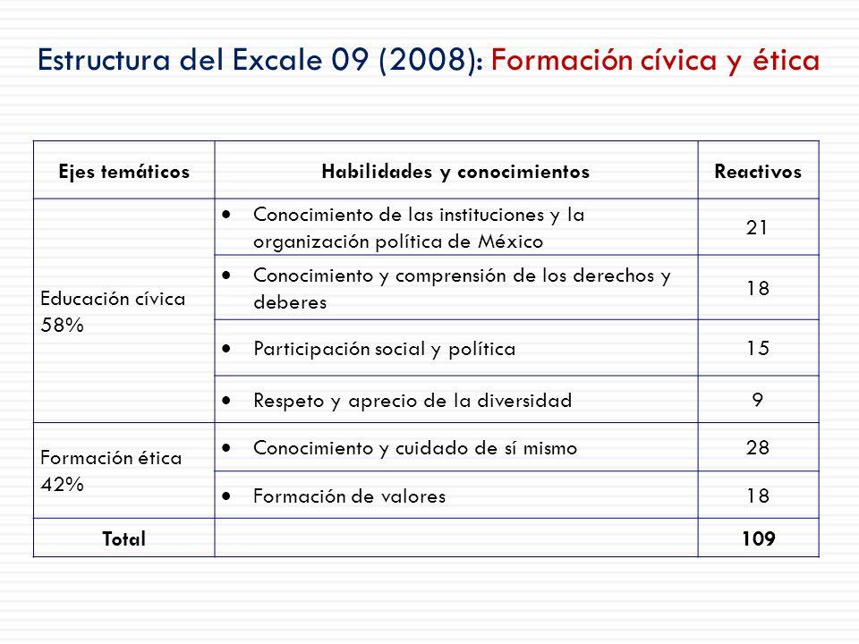 Estructura del Excale 09 (2008): Formación cívica y ética Ejes temáticosHabilidades y conocimientosReactivos Educación cívica 58% Conocimiento de las