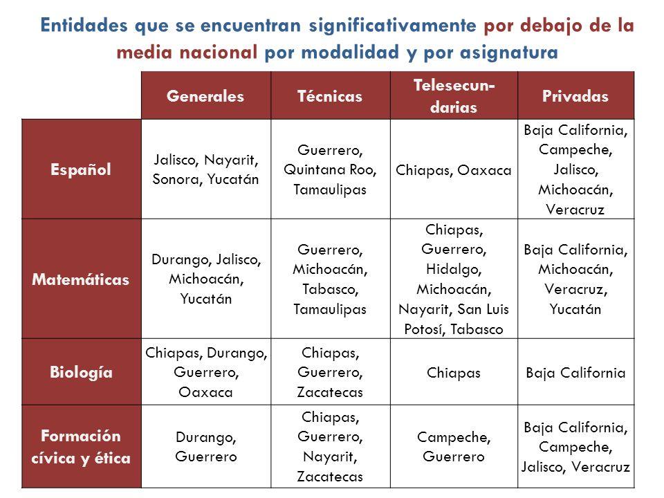 GeneralesTécnicas Telesecun- darias Privadas Español Jalisco, Nayarit, Sonora, Yucatán Guerrero, Quintana Roo, Tamaulipas Chiapas, Oaxaca Baja Califor