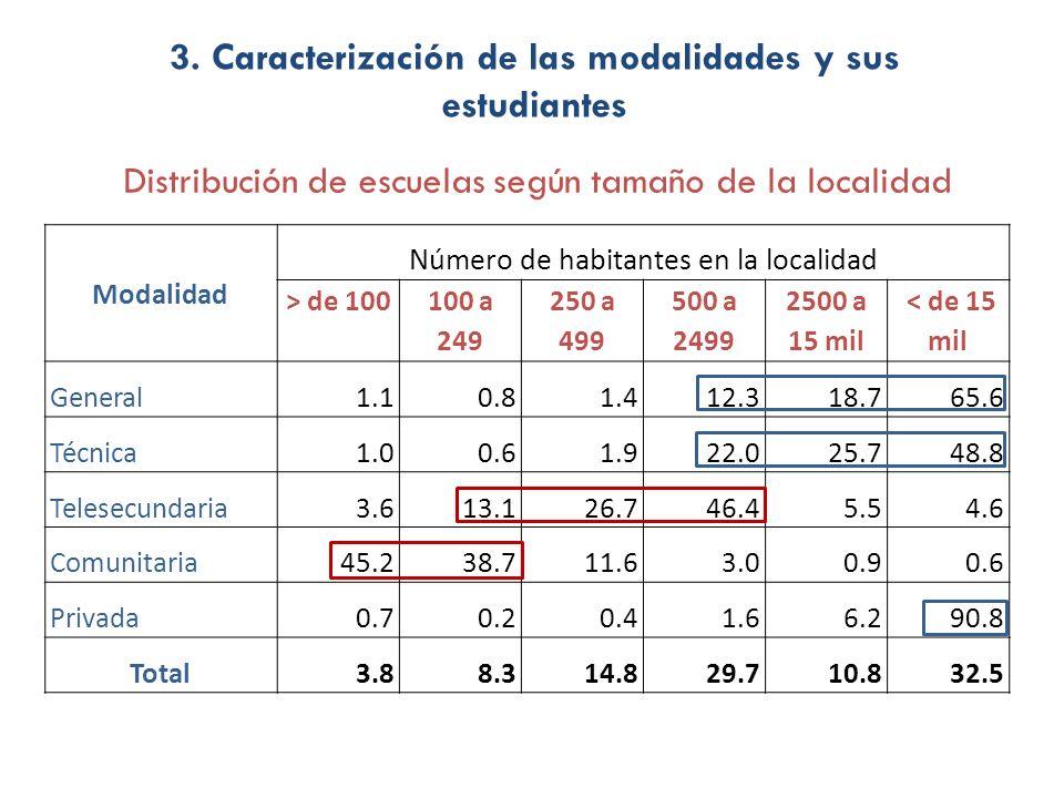 Modalidad Número de habitantes en la localidad > de 100 100 a 249 250 a 499 500 a 2499 2500 a 15 mil < de 15 mil General1.10.81.412.318.765.6 Técnica1