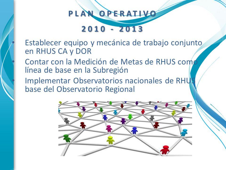 PLAN OPERATIVO 2010 - 2013 Establecer equipo y mecánica de trabajo conjunto en RHUS CA y DOR Contar con la Medición de Metas de RHUS como línea de bas