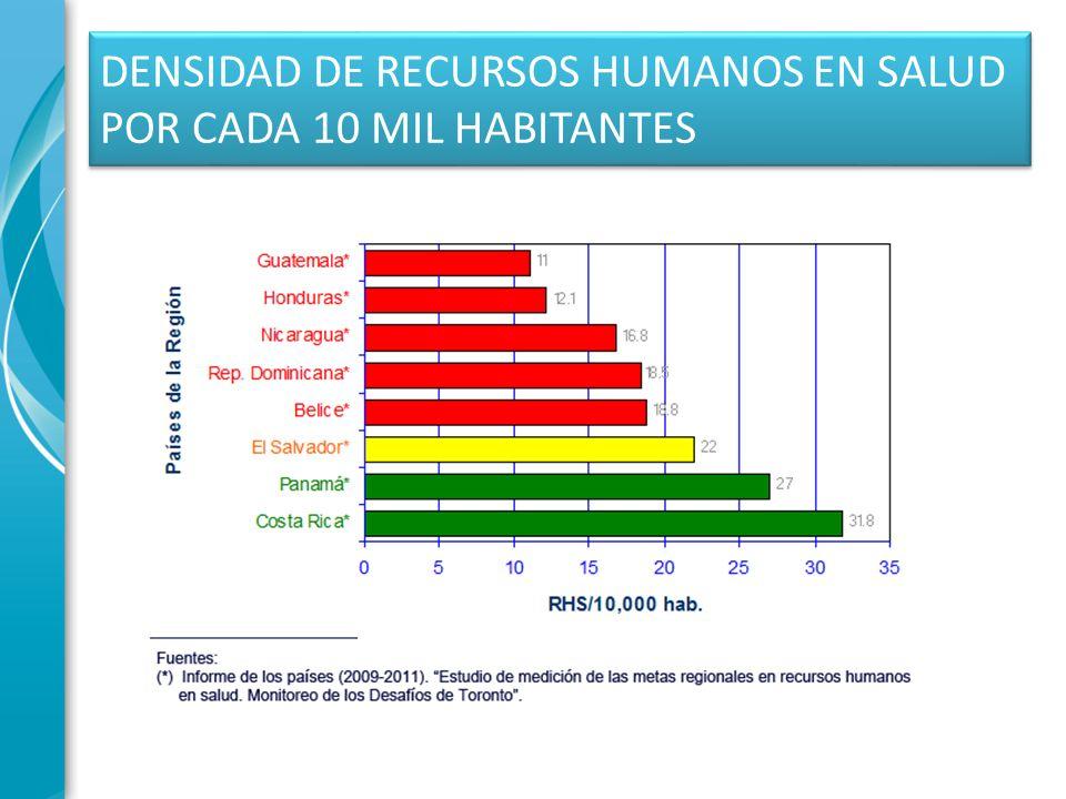 DENSIDAD DE RECURSOS HUMANOS EN SALUD POR CADA 10 MIL HABITANTES