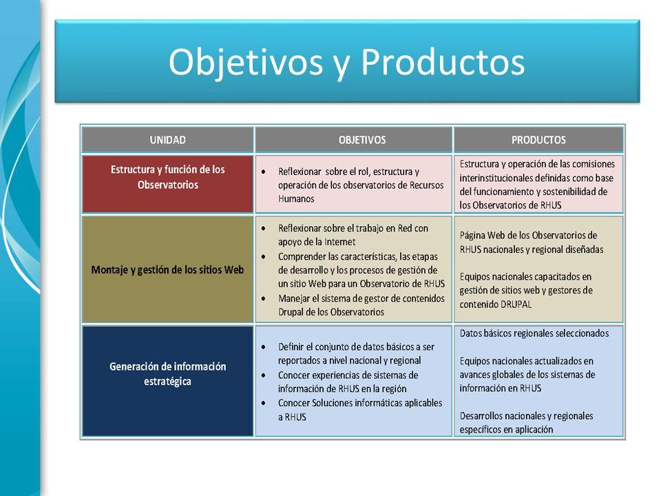 Objetivos y Productos