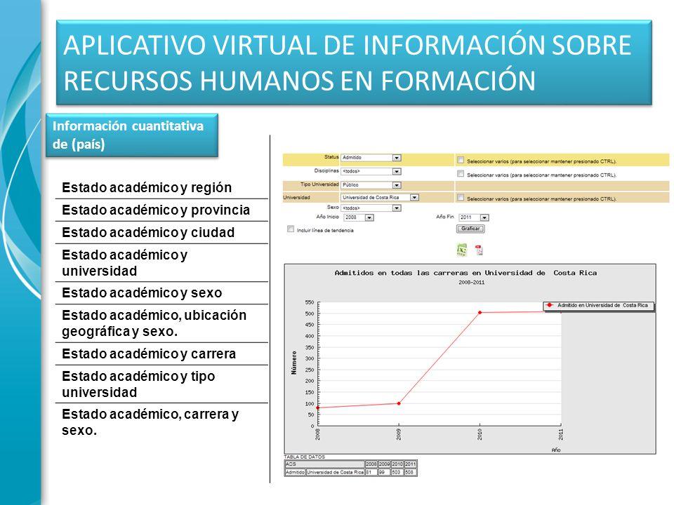 APLICATIVO VIRTUAL DE INFORMACIÓN SOBRE RECURSOS HUMANOS EN FORMACIÓN Información cuantitativa de (país) Información cuantitativa de (país) Estado aca