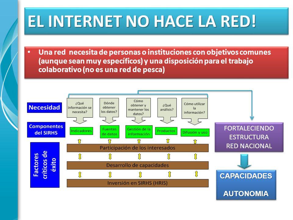 EL INTERNET NO HACE LA RED! Una red necesita de personas o instituciones con objetivos comunes (aunque sean muy específicos) y una disposición para el