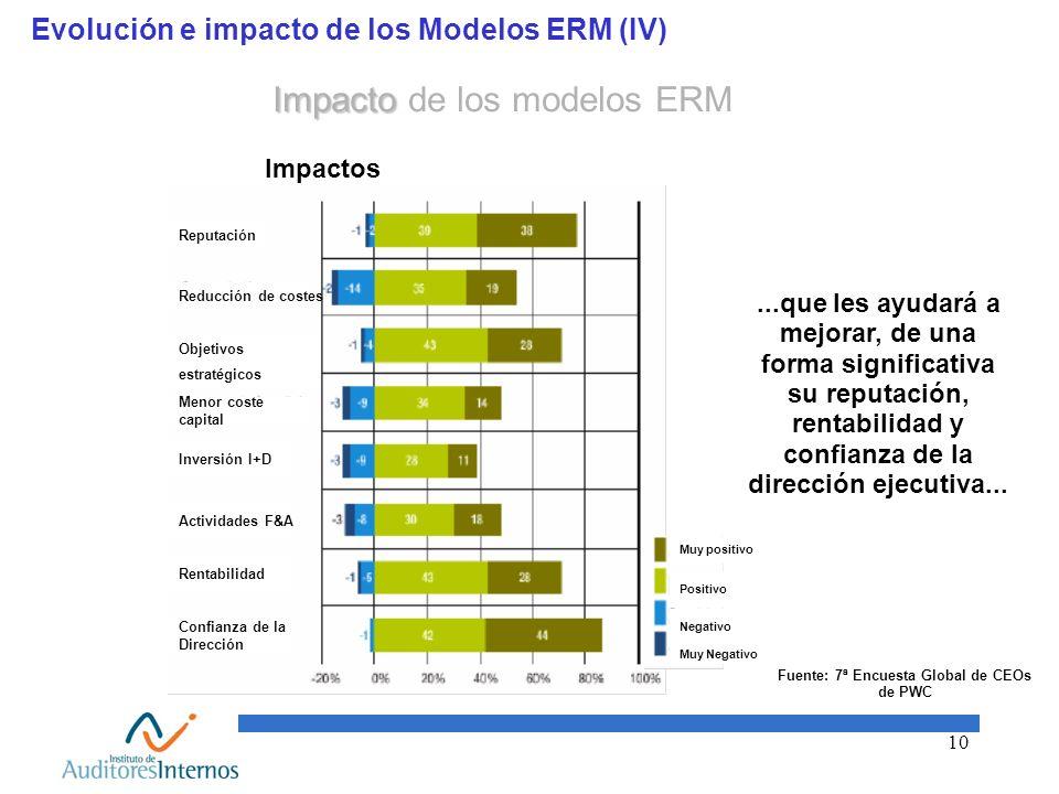 10 Evolución e impacto de los Modelos ERM (IV) Fuente: 7ª Encuesta Global de CEOs de PWC...que les ayudará a mejorar, de una forma significativa su re