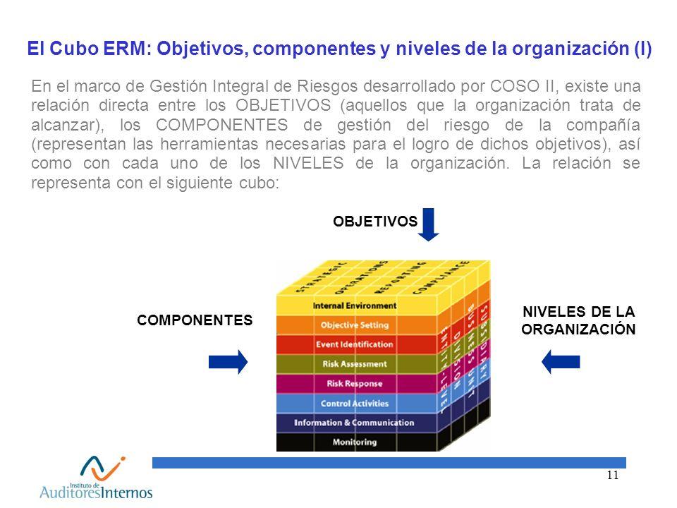 11 El Cubo ERM: Objetivos, componentes y niveles de la organización (I) En el marco de Gestión Integral de Riesgos desarrollado por COSO II, existe un