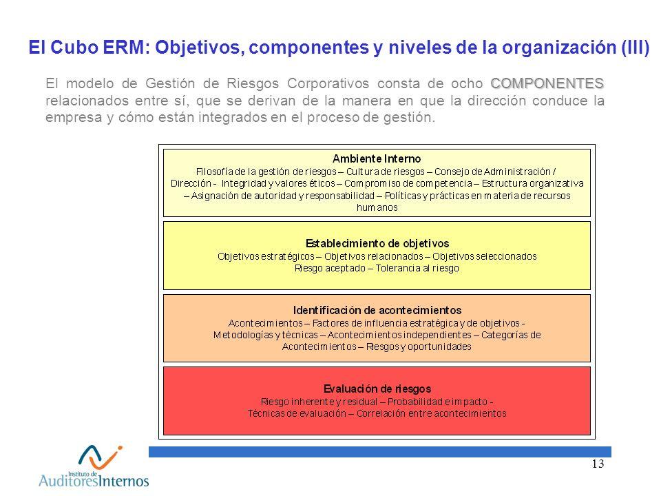 13 El Cubo ERM: Objetivos, componentes y niveles de la organización (III) COMPONENTES El modelo de Gestión de Riesgos Corporativos consta de ocho COMP