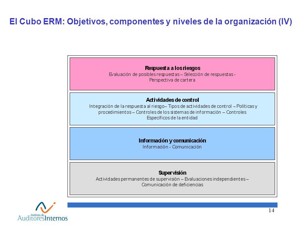 14 El Cubo ERM: Objetivos, componentes y niveles de la organización (IV)