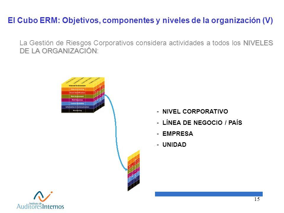 15 El Cubo ERM: Objetivos, componentes y niveles de la organización (V) NIVELES DE LA ORGANIZACIÓN La Gestión de Riesgos Corporativos considera activi