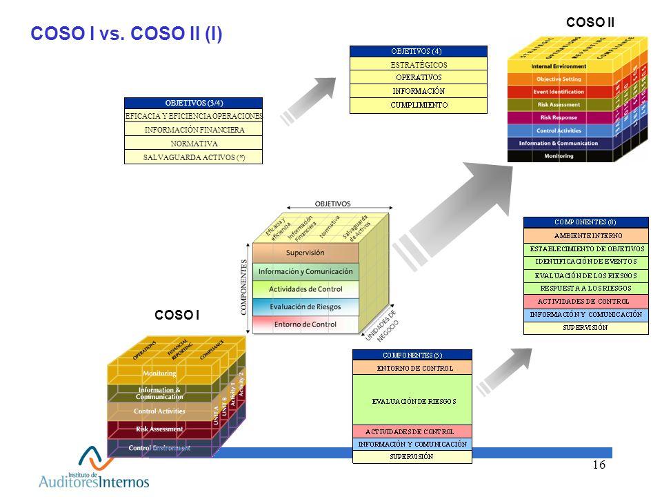 16 COSO I vs. COSO II (I) COSO I COSO II COMPONENTES COMPONENTES (3/4) EFICACIA Y EFICIENCIA OPERACIONES INFORMACIÓN FINANCIERA NORMATIVA SALVAGUARDA