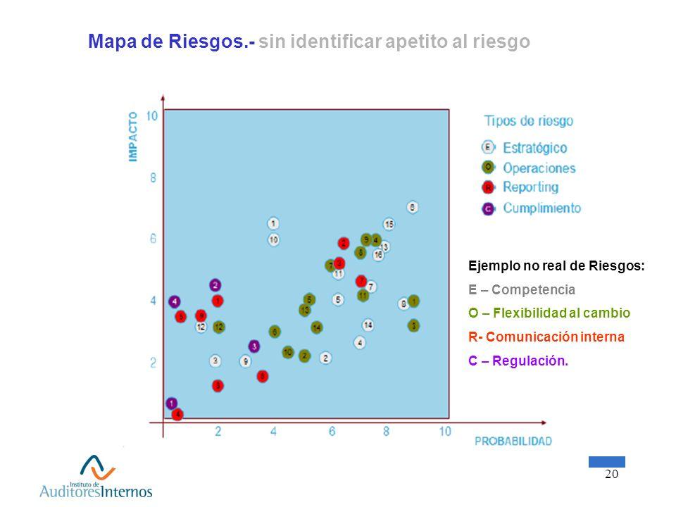 20 Mapa de Riesgos.- sin identificar apetito al riesgo Ejemplo no real de Riesgos: E – Competencia O – Flexibilidad al cambio R- Comunicación interna