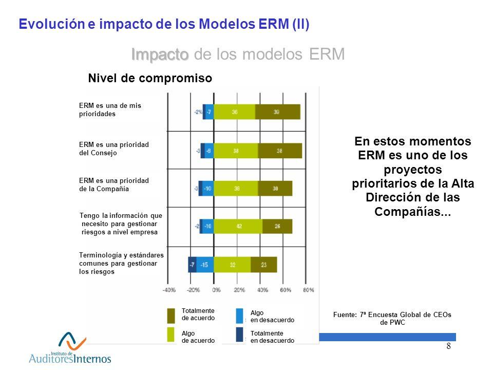 8 Evolución e impacto de los Modelos ERM (II) Impacto Impacto de los modelos ERM En estos momentos ERM es uno de los proyectos prioritarios de la Alta