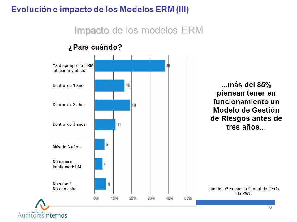 9 Evolución e impacto de los Modelos ERM (III)...más del 85% piensan tener en funcionamiento un Modelo de Gestión de Riesgos antes de tres años... Fue