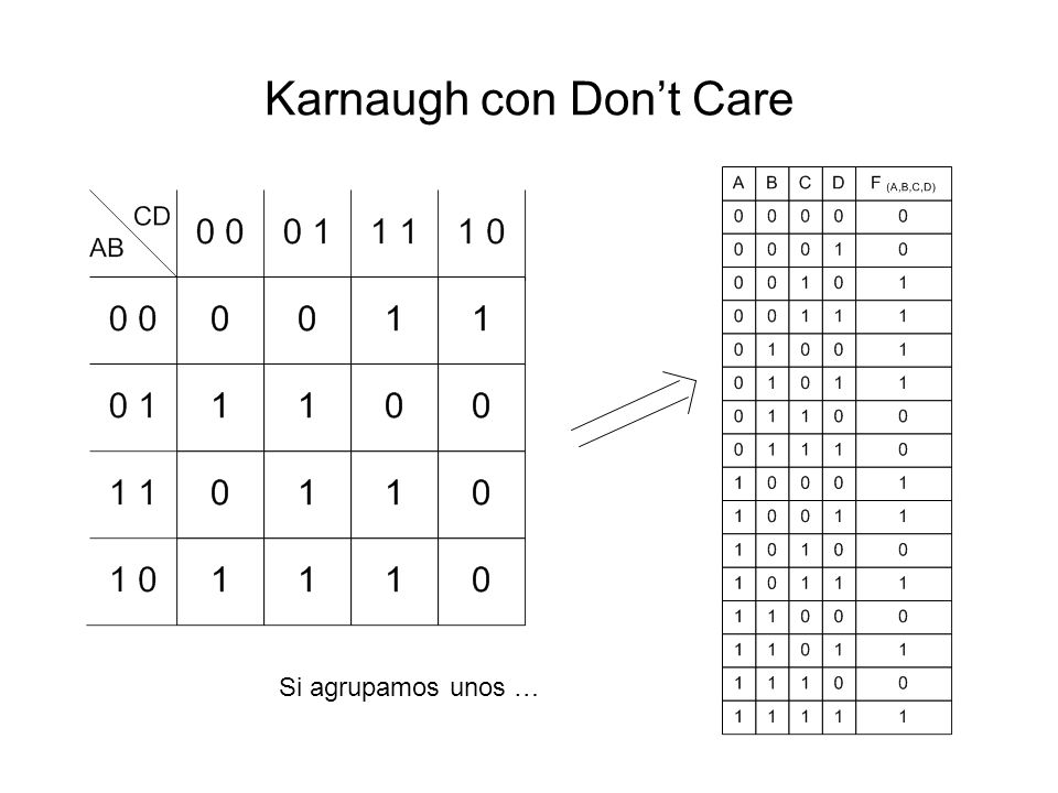 Karnaugh con Dont Care Si agrupamos unos …