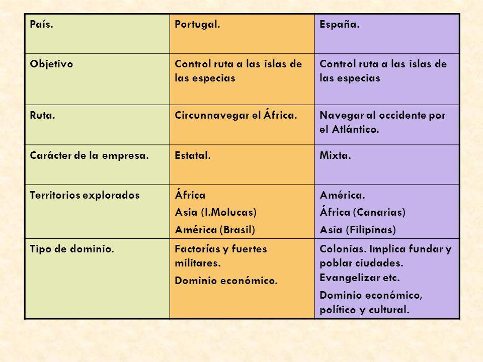 España y Portugal se reparten el mundo Los principales viajes.
