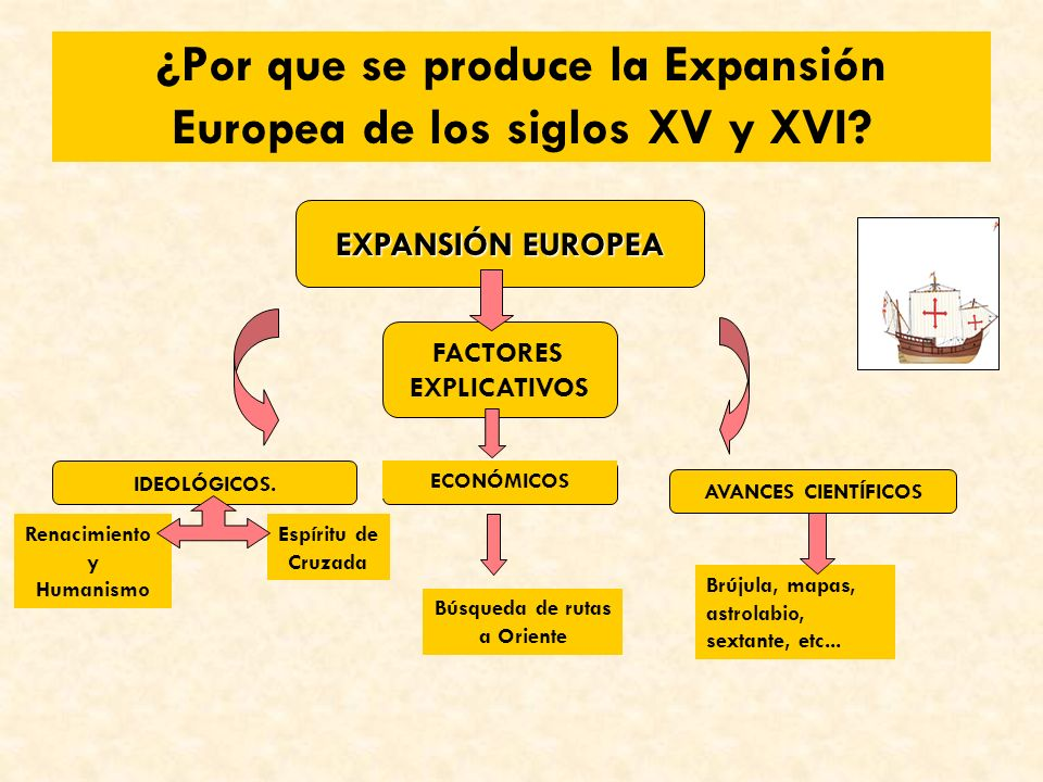 ¿Por que se produce la Expansión Europea de los siglos XV y XVI.