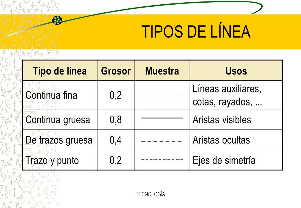 TECNOLOGÍA TIPOS DE LÍNEA Tipo de líneaGrosorMuestraUsos Continua fina0,2 Líneas auxiliares, cotas, rayados,...