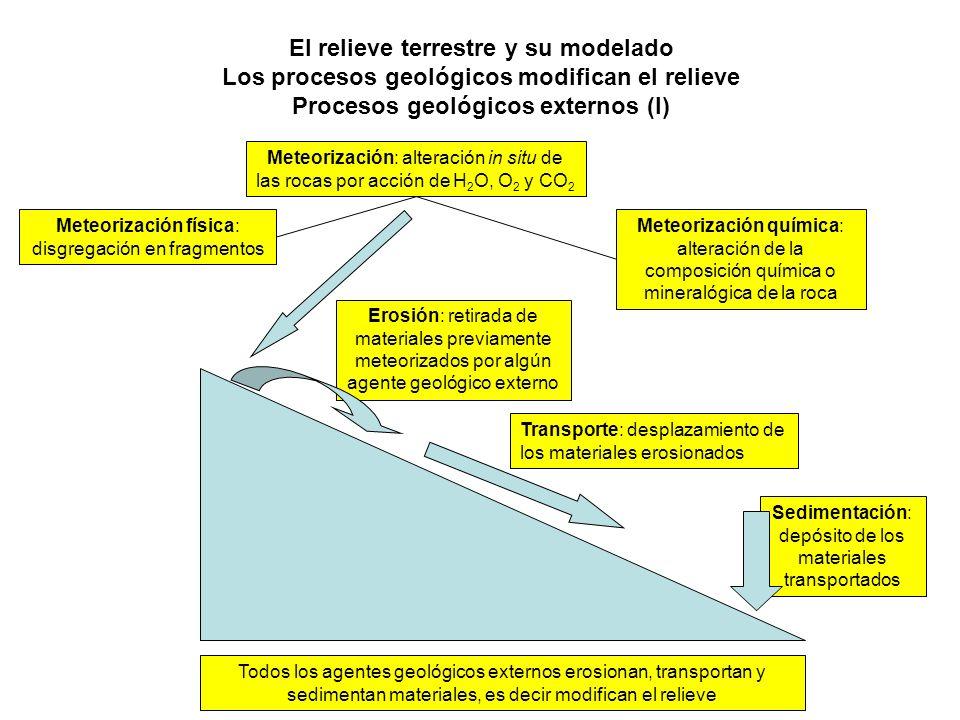 El relieve terrestre y su modelado Los procesos geológicos modifican el relieve Procesos geológicos externos (I) Meteorización: alteración in situ de