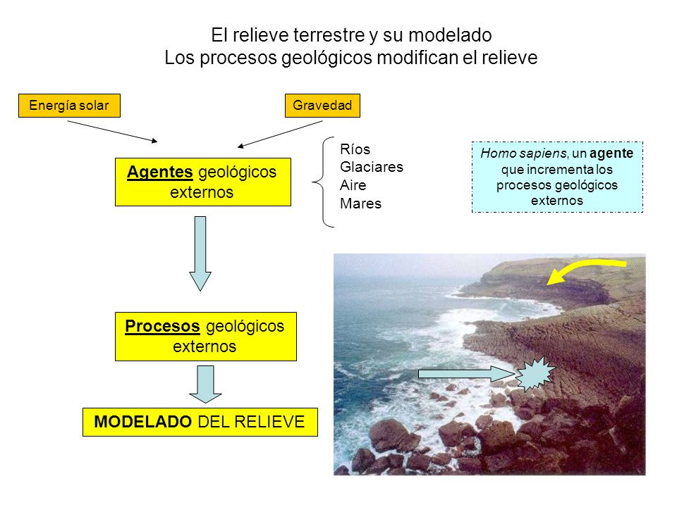 El relieve terrestre y su modelado Los procesos geológicos modifican el relieve Procesos geológicos externos Agentes geológicos externos Ríos Glaciare