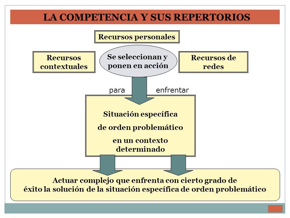 Se seleccionan y ponen en acción Recursos personales Recursos contextuales Recursos de redes Situación específica de orden problemático en un contexto