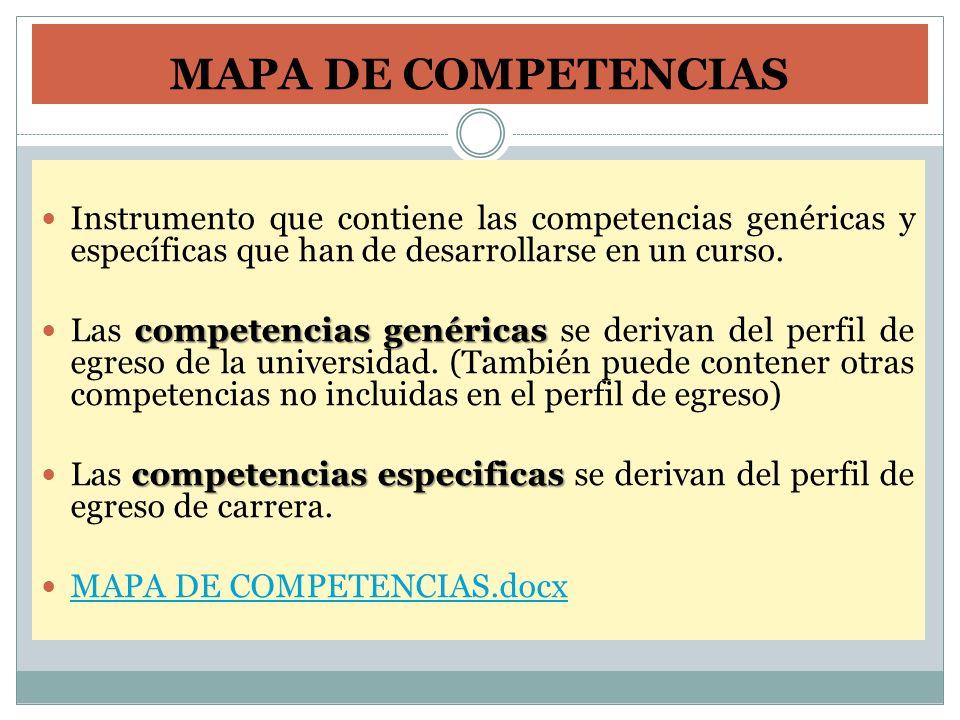 MAPA DE COMPETENCIAS Instrumento que contiene las competencias genéricas y específicas que han de desarrollarse en un curso. competencias genéricas La