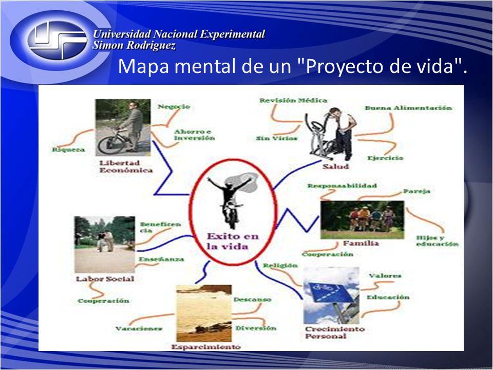 Mapa mental de un