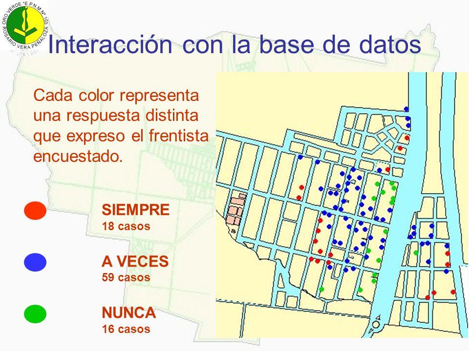 Interacción con la base de datos Cada color representa una respuesta distinta que expreso el frentista encuestado. SIEMPRE 18 casos A VECES 59 casos N