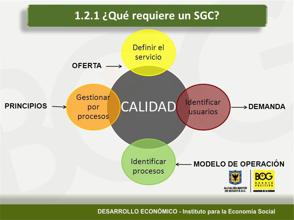 1.2.1 ¿Qué requiere un SGC? CALIDAD Definir el servicio Identificar usuarios Identificar procesos Gestionar por procesos OFERTA DEMANDA MODELO DE OPER