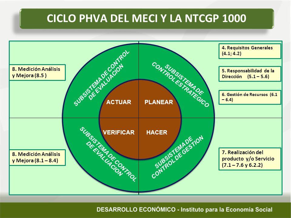 CICLO PHVA DEL MECI Y LA NTCGP 1000 PLANEARACTUAR HACERVERIFICAR SUBSISTEMA DE CONTROL ESTRATEGICO 4. Requisitos Generales (4.1; 4.2) SUBSISTEMA DE CO