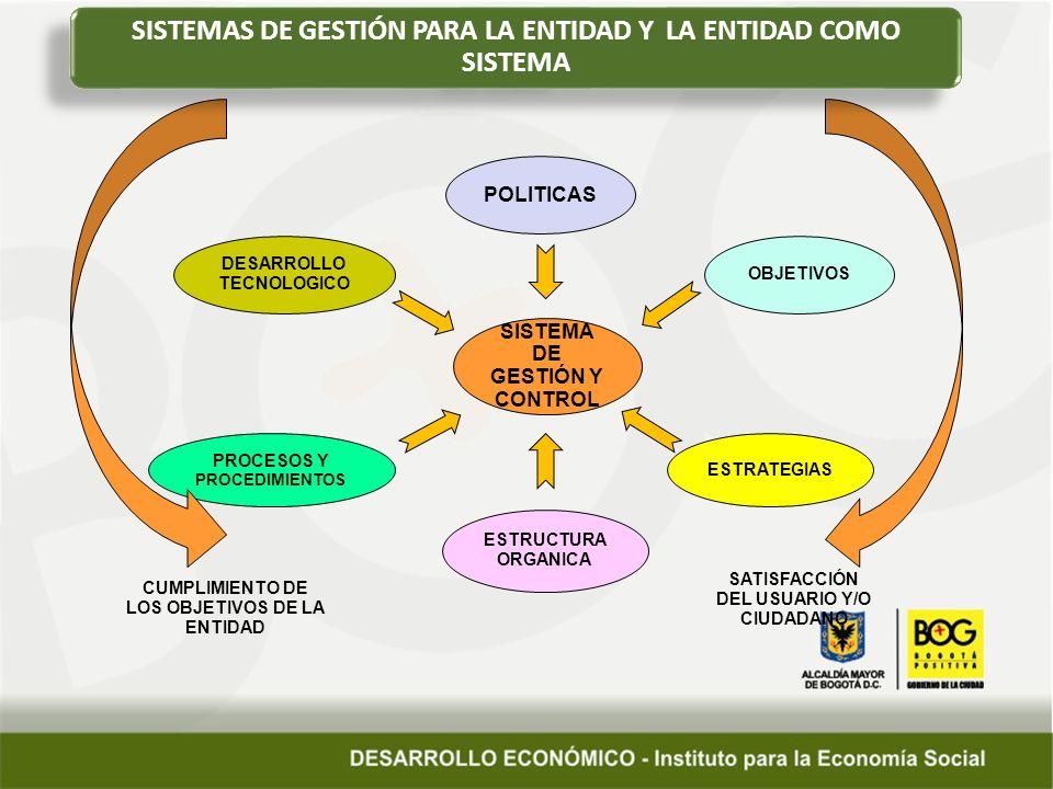 SISTEMA DE GESTIÓN Y CONTROL POLITICAS DESARROLLO TECNOLOGICO PROCESOS Y PROCEDIMIENTOS OBJETIVOS ESTRATEGIAS ESTRUCTURA ORGANICA CUMPLIMIENTO DE LOS OBJETIVOS DE LA ENTIDAD SATISFACCIÓN DEL USUARIO Y/O CIUDADANO SISTEMAS DE GESTIÓN PARA LA ENTIDAD Y LA ENTIDAD COMO SISTEMA