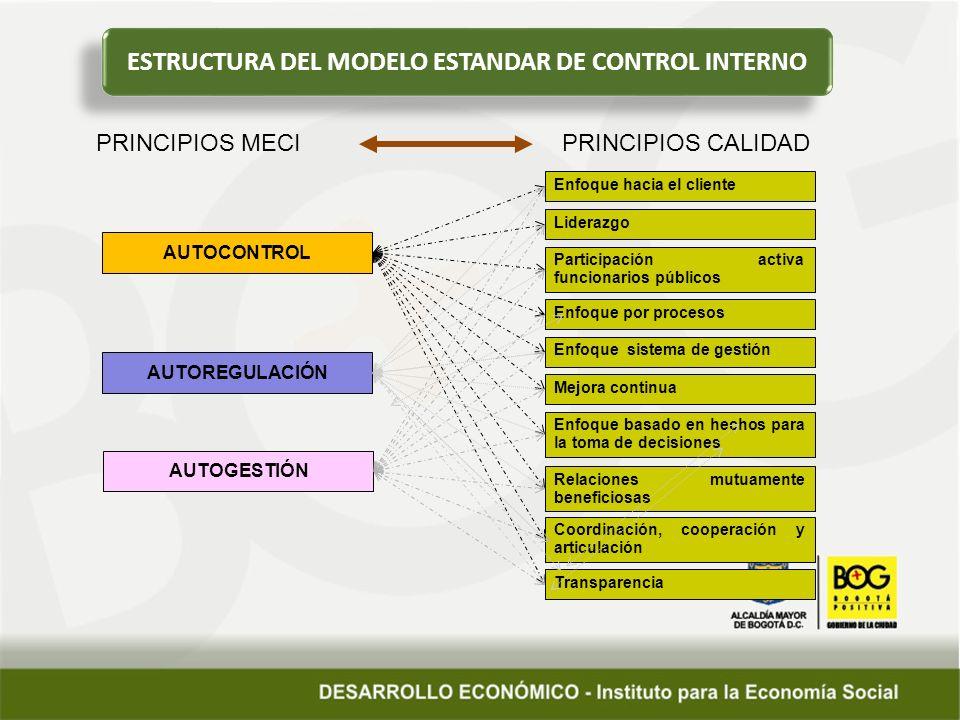 ESTRUCTURA DEL MODELO ESTANDAR DE CONTROL INTERNO AUTOCONTROL AUTOREGULACIÓN AUTOGESTIÓN Enfoque hacia el cliente Liderazgo Participación activa funcionarios públicos Enfoque por procesos Enfoque sistema de gestión Mejora continua Enfoque basado en hechos para la toma de decisiones Relaciones mutuamente beneficiosas Coordinación, cooperación y articulación Transparencia PRINCIPIOS MECI PRINCIPIOS CALIDAD