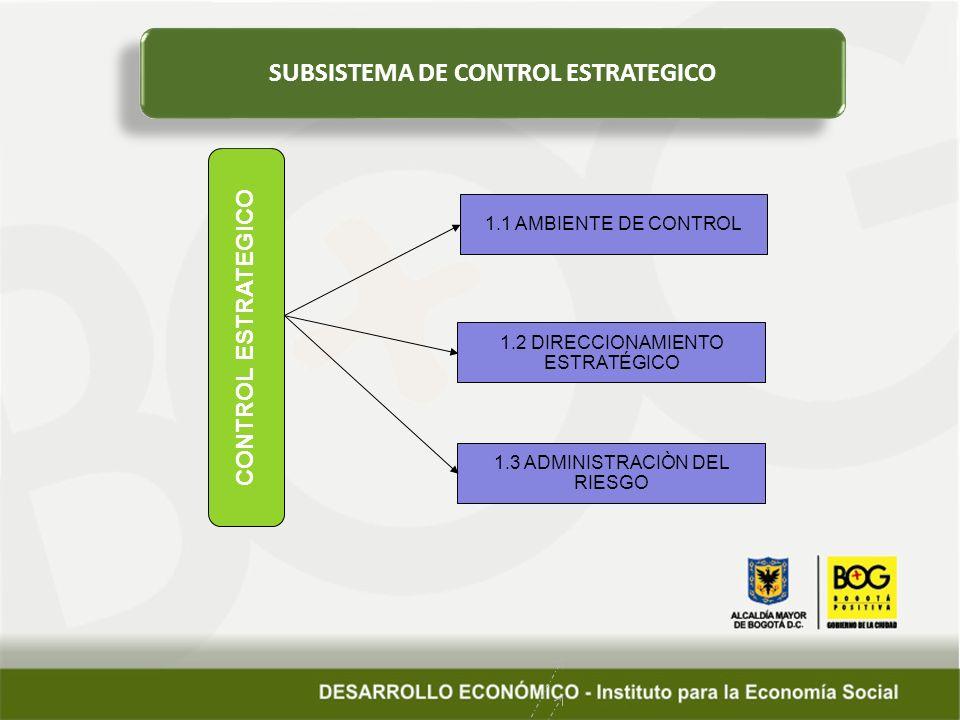SUBSISTEMA DE CONTROL ESTRATEGICO CONTROL ESTRATEGICO 1.1 AMBIENTE DE CONTROL 1.2 DIRECCIONAMIENTO ESTRATÉGICO 1.3 ADMINISTRACIÒN DEL RIESGO