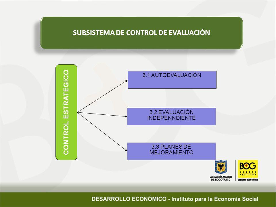 SUBSISTEMA DE CONTROL DE EVALUACIÓN CONTROL ESTRATEGICO 3.1 AUTOEVALUACIÓN 3.2 EVALUACIÓN INDEPENNDIENTE 3.3 PLANES DE MEJORAMIENTO