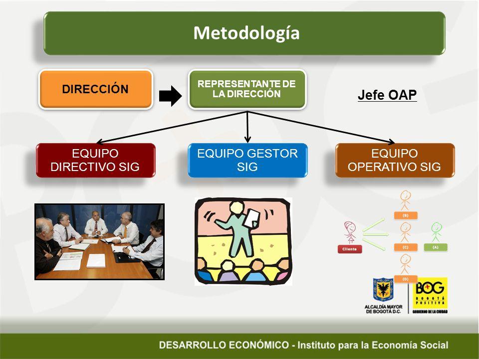 Metodología DIRECCIÓN REPRESENTANTE DE LA DIRECCIÓN Jefe OAP EQUIPO DIRECTIVO SIG EQUIPO GESTOR SIG EQUIPO OPERATIVO SIG